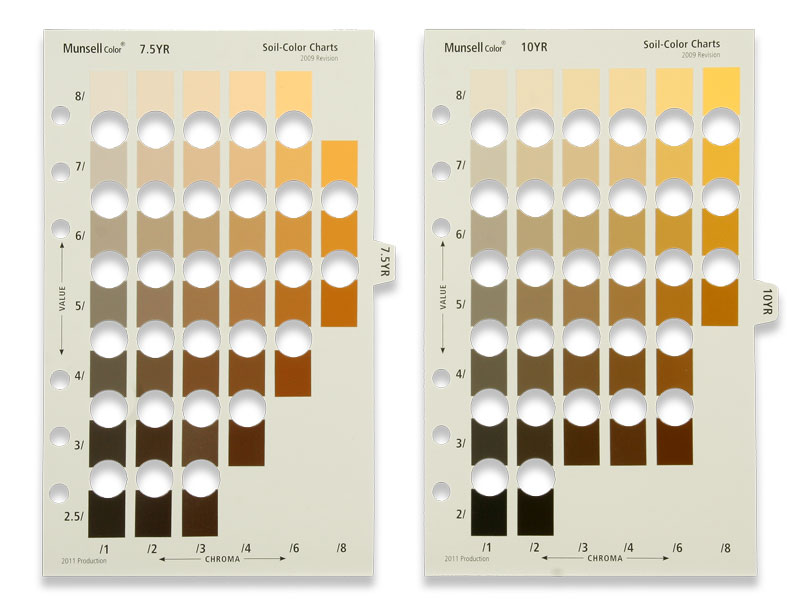 Munsell Soil Color YR-Kit