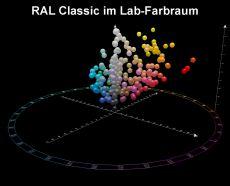 RAL 840-HR Farbregister