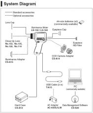 Leuchtdichtekamera LS-150